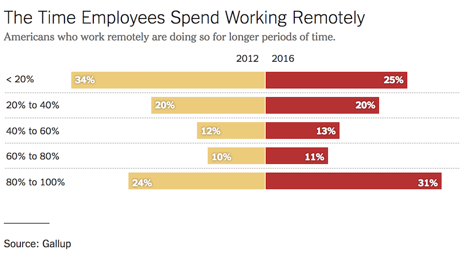 Graph –The Time Employees Spend Working Remotely